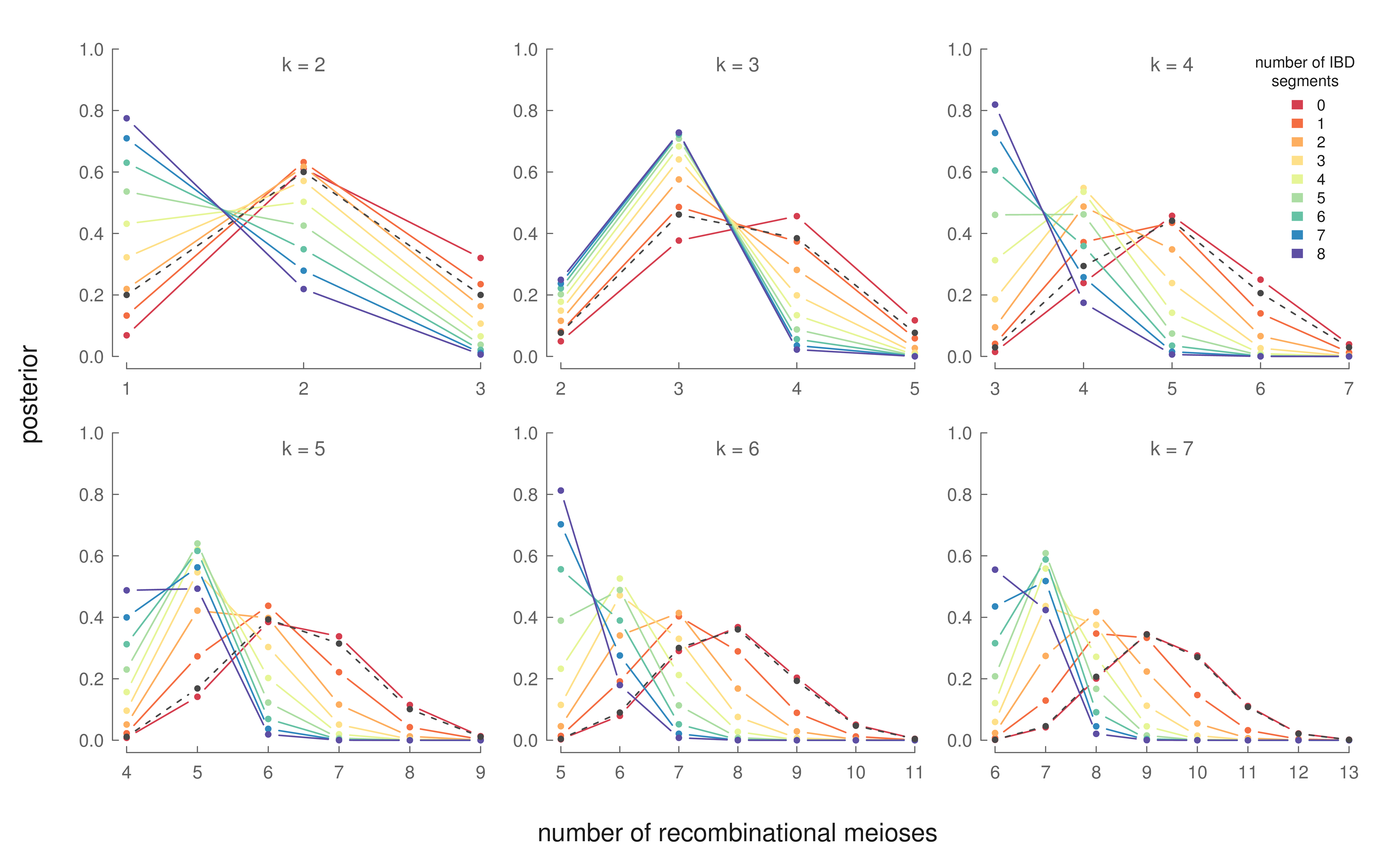 The posterior distribution for R across different generations (each panel). Each line is the number of observed segments between X half-cousins. The prior distribution is the gray dashed line.