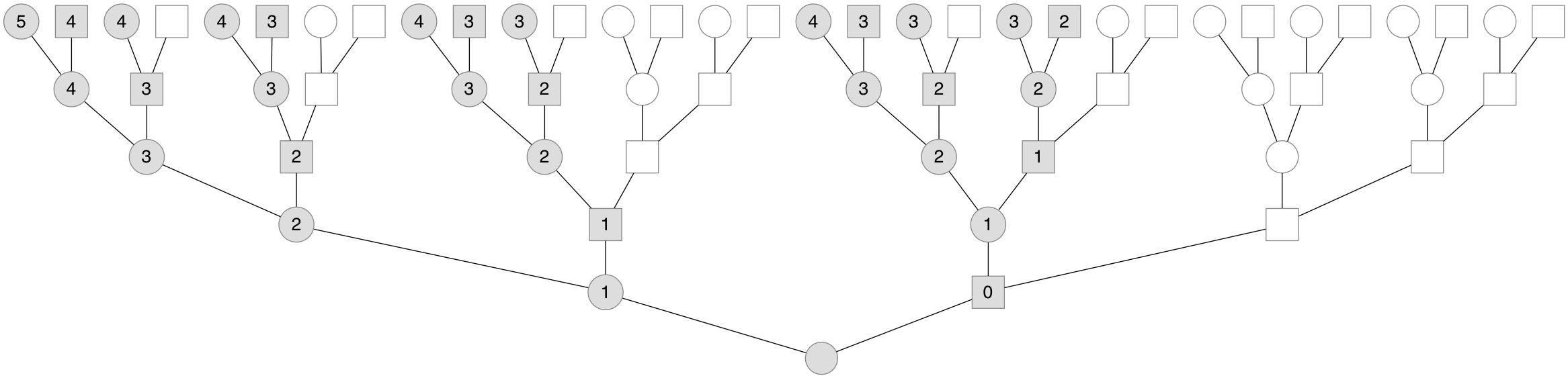 An X genealogy going back five generations, with females drawn as circles and males as squares. Shaded individuals are X ancestors, while unshaded individuals are not X ancestors. The numbers indicate the number of recombinational meioses to that ancestor.